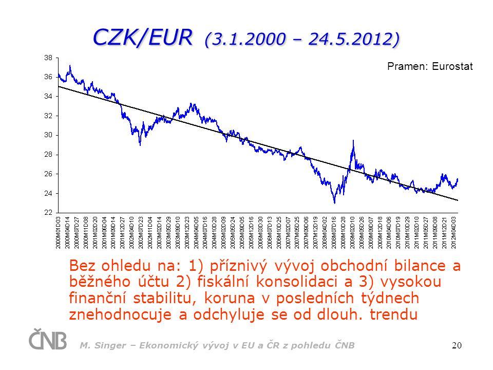 CZK/EUR (3.1.2000 – 24.5.2012) Pramen: Eurostat.