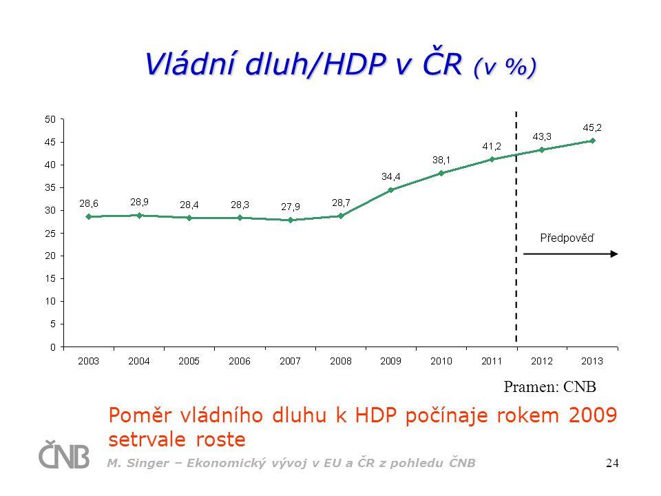 Vládní dluh/HDP v ČR (v %)