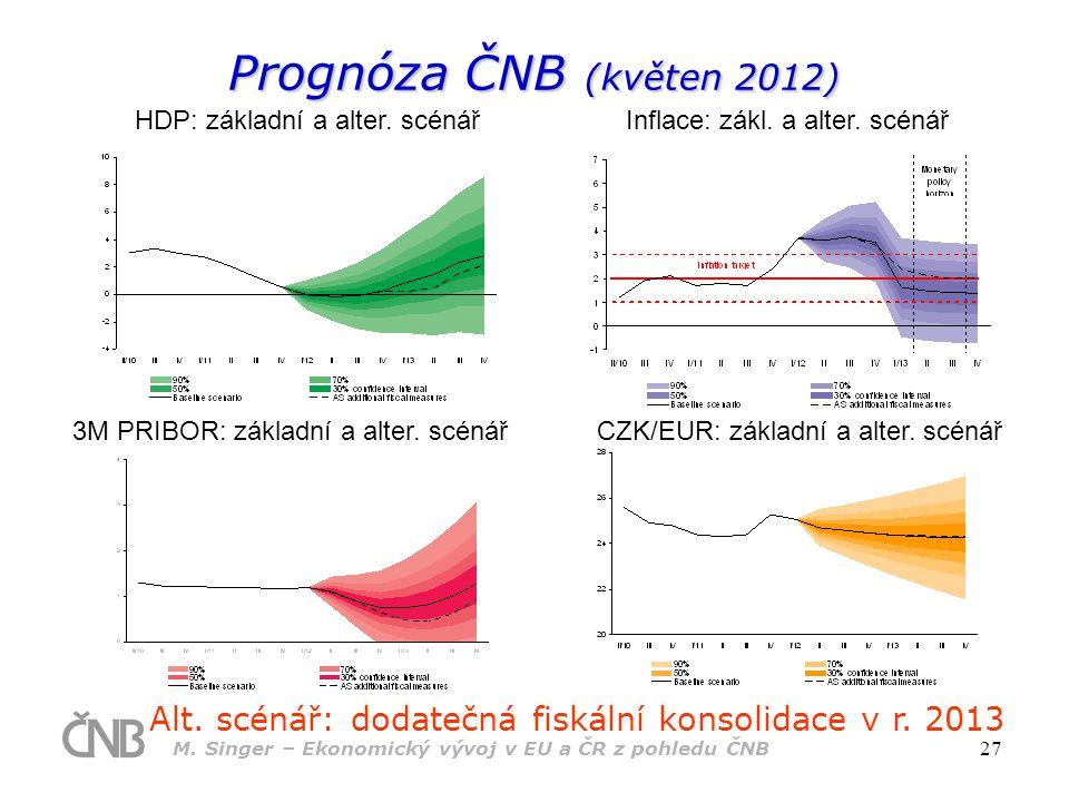 Prognóza ČNB (květen 2012) HDP: základní a alter. scénář. Inflace: zákl. a alter. scénář. 3M PRIBOR: základní a alter. scénář.