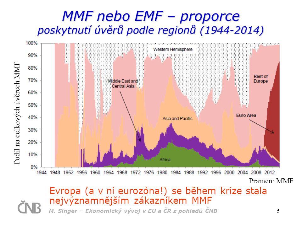 MMF nebo EMF – proporce poskytnutí úvěrů podle regionů (1944-2014)