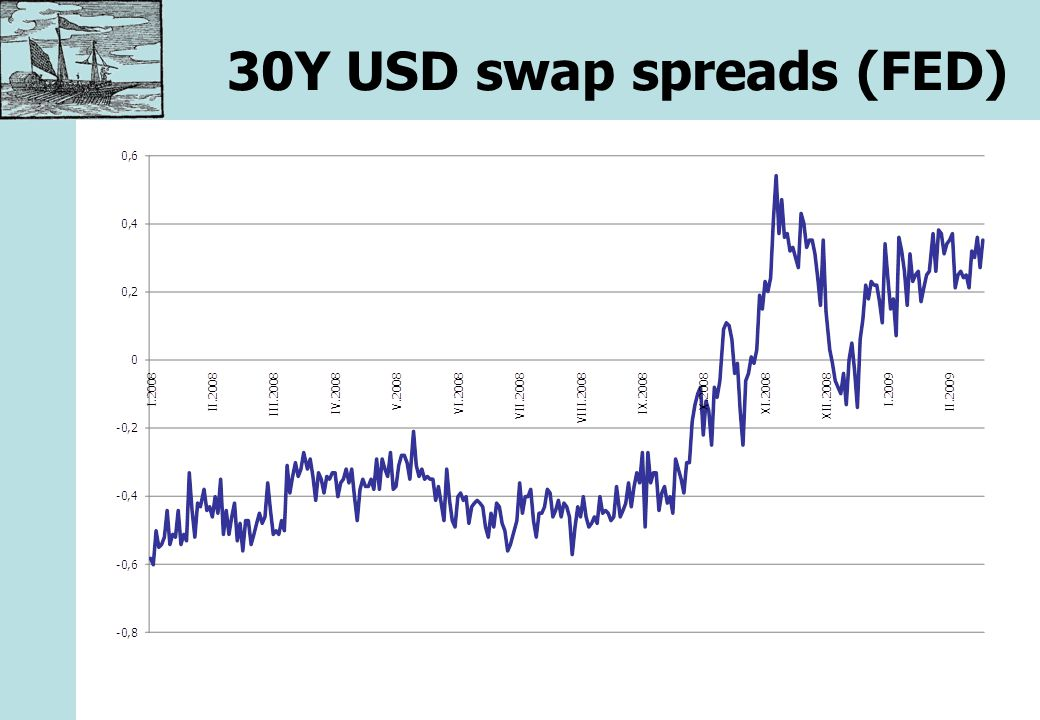 30Y USD swap spreads (FED)
