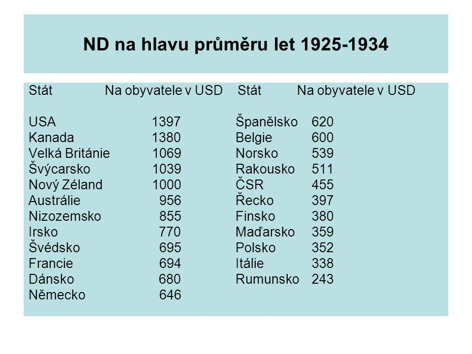 ND na hlavu průměru let 1925-1934