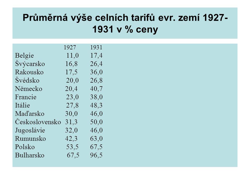 Průměrná výše celních tarifů evr. zemí 1927-1931 v % ceny