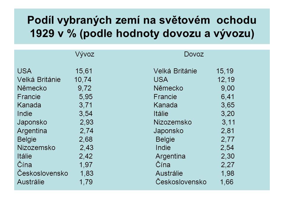 Podíl vybraných zemí na světovém ochodu 1929 v % (podle hodnoty dovozu a vývozu)