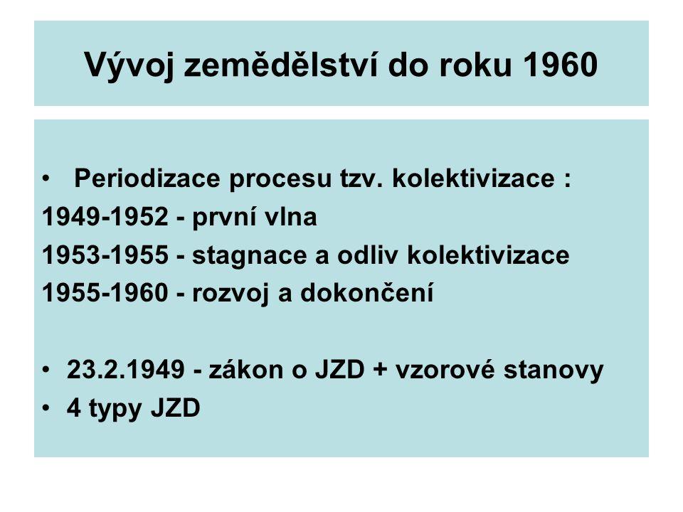 Vývoj zemědělství do roku 1960