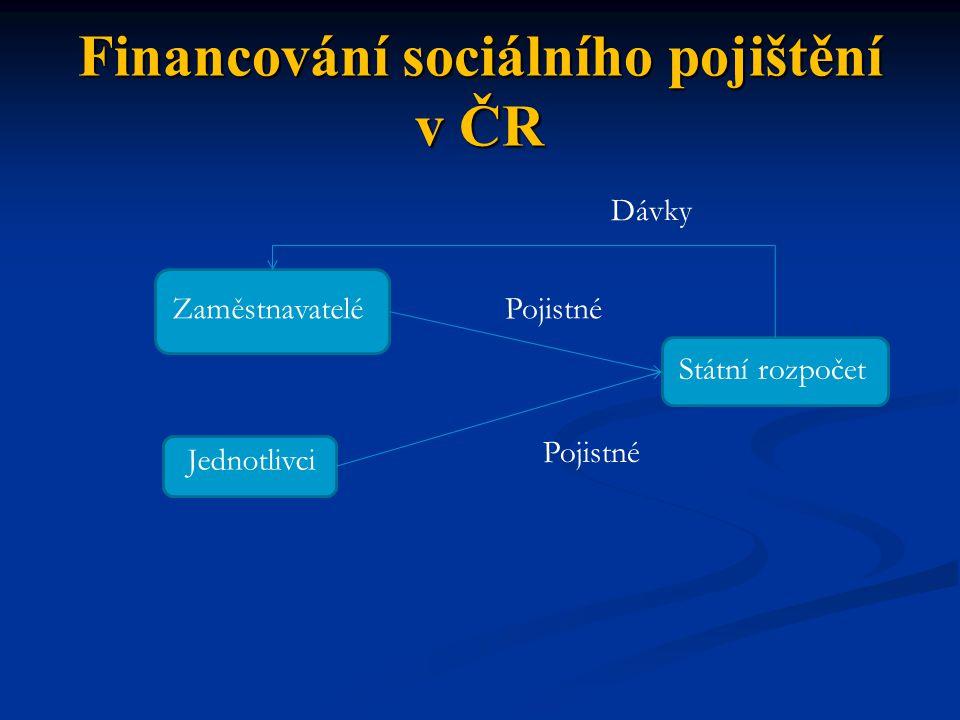 Financování sociálního pojištění v ČR