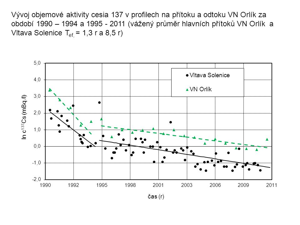 Vývoj objemové aktivity cesia 137 v profilech na přítoku a odtoku VN Orlík za období 1990 – 1994 a 1995 - 2011 (vážený průměr hlavních přítoků VN Orlík a Vltava Solenice Tef, = 1,3 r a 8,5 r)