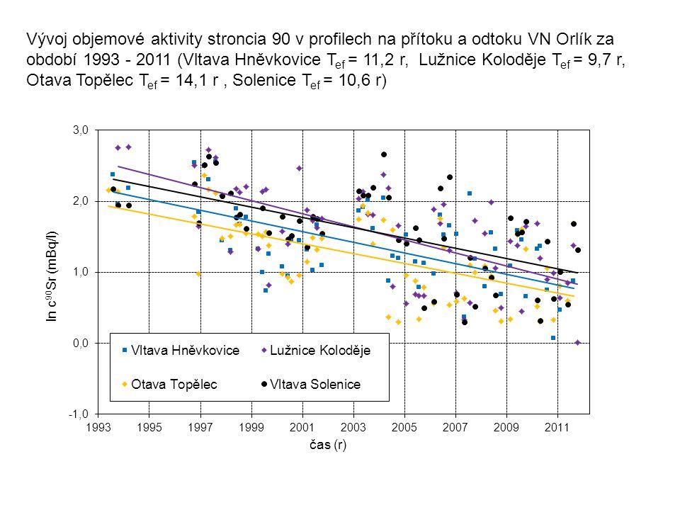 Vývoj objemové aktivity stroncia 90 v profilech na přítoku a odtoku VN Orlík za období 1993 - 2011 (Vltava Hněvkovice Tef = 11,2 r, Lužnice Koloděje Tef = 9,7 r, Otava Topělec Tef = 14,1 r , Solenice Tef = 10,6 r)