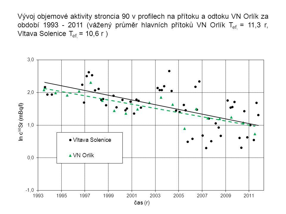 Vývoj objemové aktivity stroncia 90 v profilech na přítoku a odtoku VN Orlík za období 1993 - 2011 (vážený průměr hlavních přítoků VN Orlík Tef, = 11,3 r, Vltava Solenice Tef, = 10,6 r )