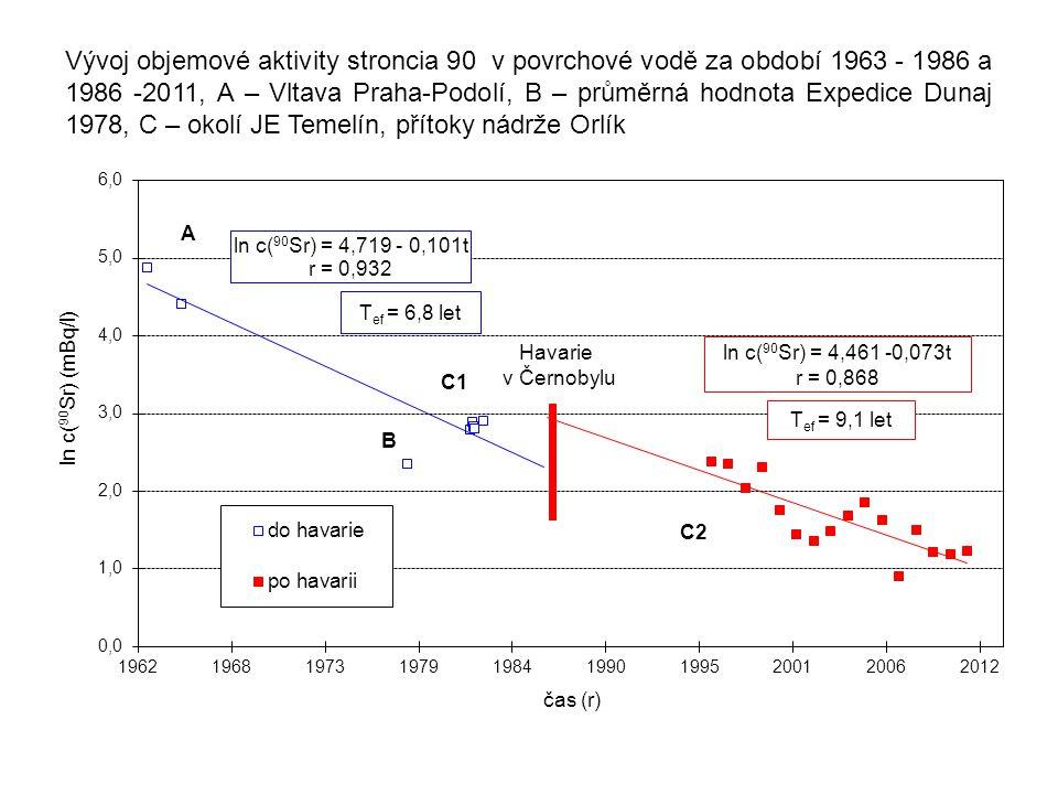 Vývoj objemové aktivity stroncia 90 v povrchové vodě za období 1963 - 1986 a 1986 -2011, A – Vltava Praha-Podolí, B – průměrná hodnota Expedice Dunaj 1978, C – okolí JE Temelín, přítoky nádrže Orlík