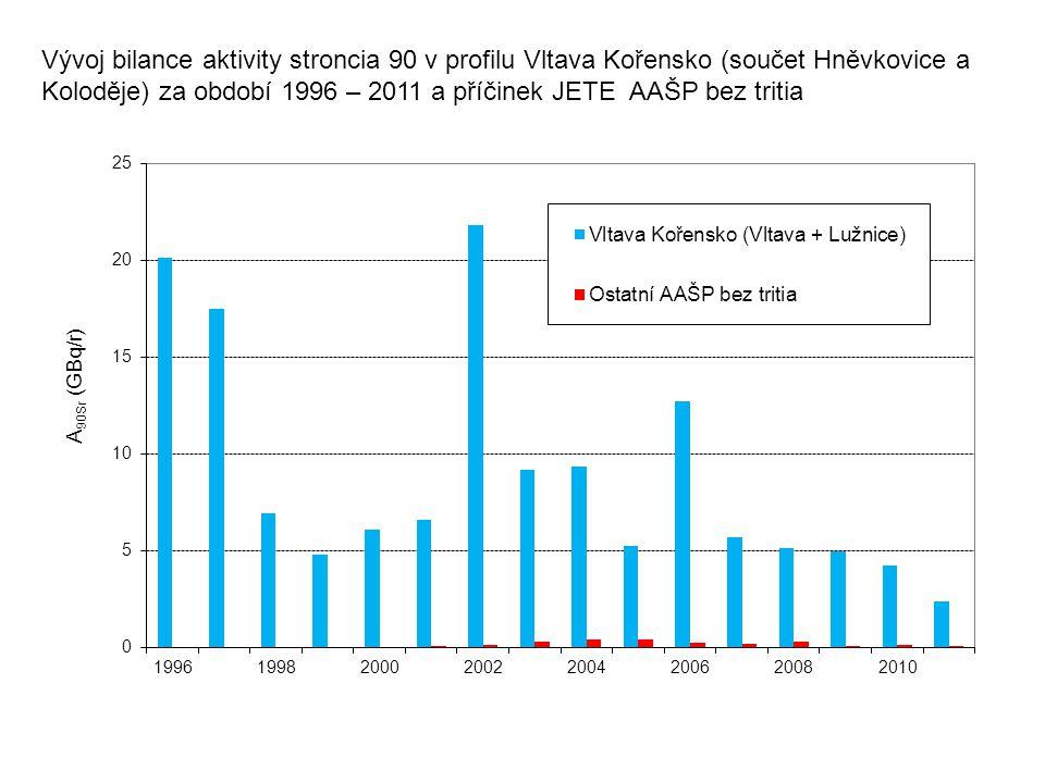 Vývoj bilance aktivity stroncia 90 v profilu Vltava Kořensko (součet Hněvkovice a Koloděje) za období 1996 – 2011 a příčinek JETE AAŠP bez tritia