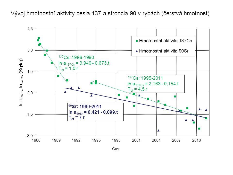 Vývoj hmotnostní aktivity cesia 137 a stroncia 90 v rybách (čerstvá hmotnost)
