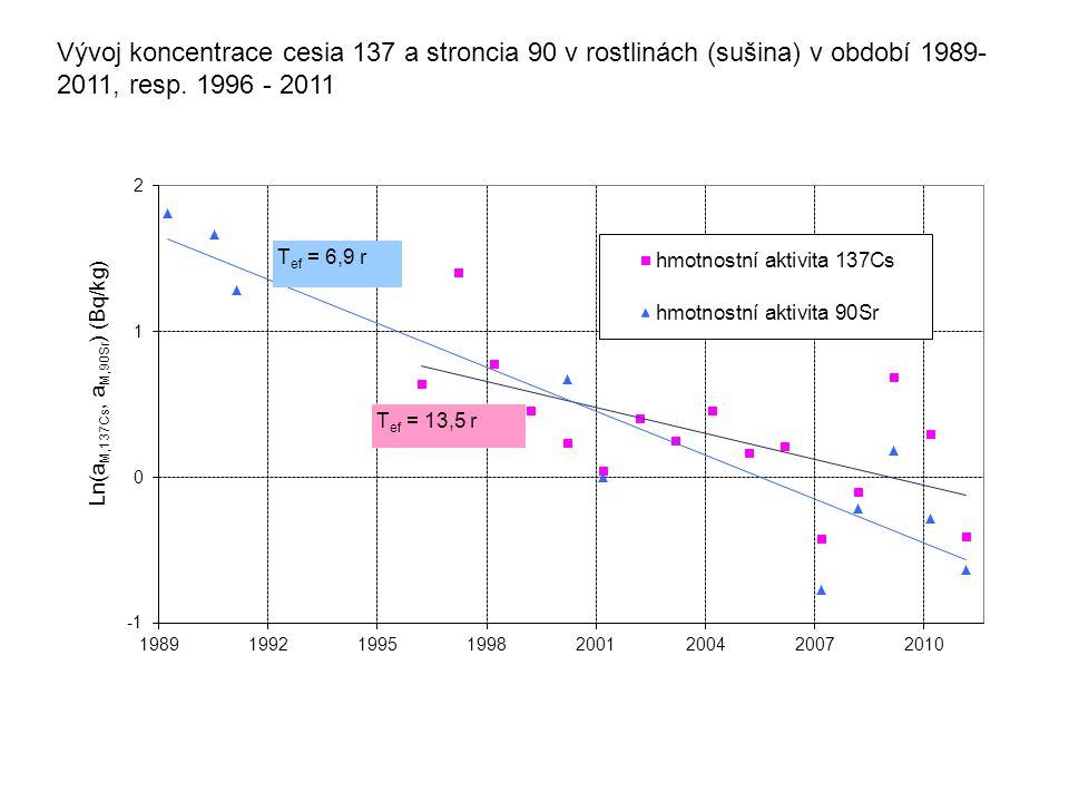 Vývoj koncentrace cesia 137 a stroncia 90 v rostlinách (sušina) v období 1989-2011, resp.