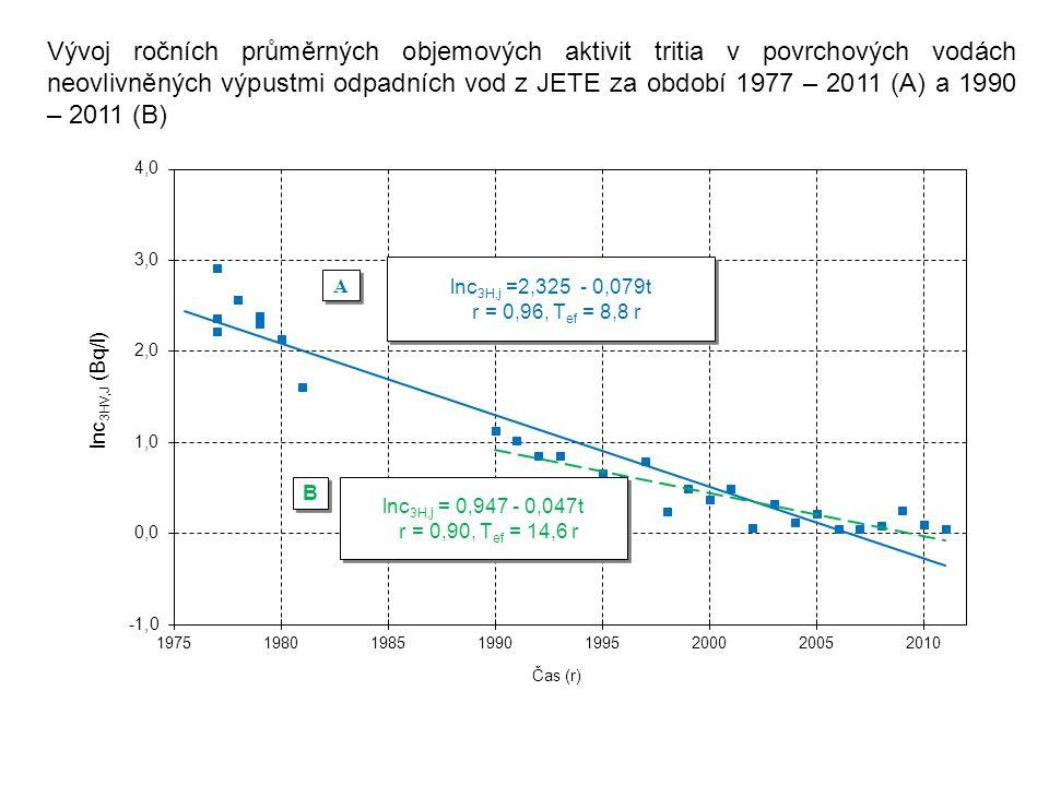 Vývoj ročních průměrných objemových aktivit tritia v povrchových vodách neovlivněných výpustmi odpadních vod z JETE za období 1977 – 2011 (A) a 1990 – 2011 (B)