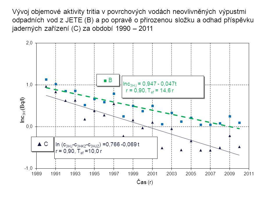 Vývoj objemové aktivity tritia v povrchových vodách neovlivněných výpustmi odpadních vod z JETE (B) a po opravě o přirozenou složku a odhad příspěvku jaderných zařízení (C) za období 1990 – 2011