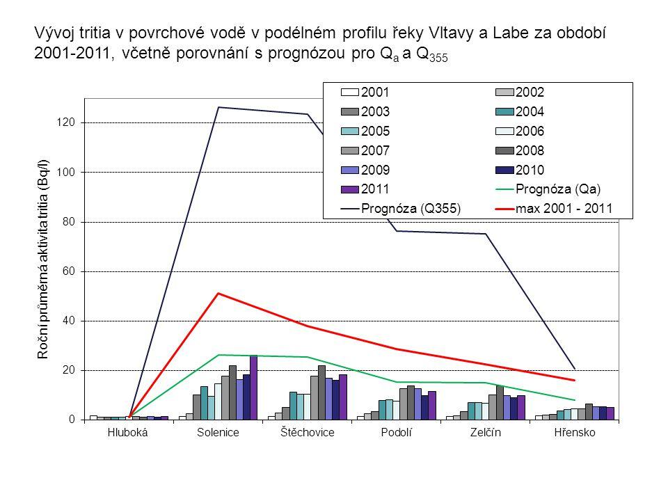Vývoj tritia v povrchové vodě v podélném profilu řeky Vltavy a Labe za období 2001-2011, včetně porovnání s prognózou pro Qa a Q355