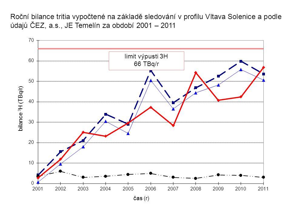 Roční bilance tritia vypočtené na základě sledování v profilu Vltava Solenice a podle údajů ČEZ, a.s., JE Temelín za období 2001 – 2011