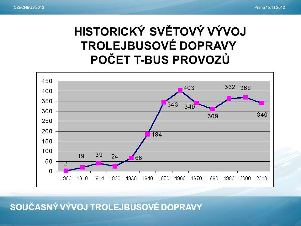 HISTORICKÝ SVĚTOVÝ VÝVOJ TROLEJBUSOVÉ DOPRAVY POČET T-BUS PROVOZŮ