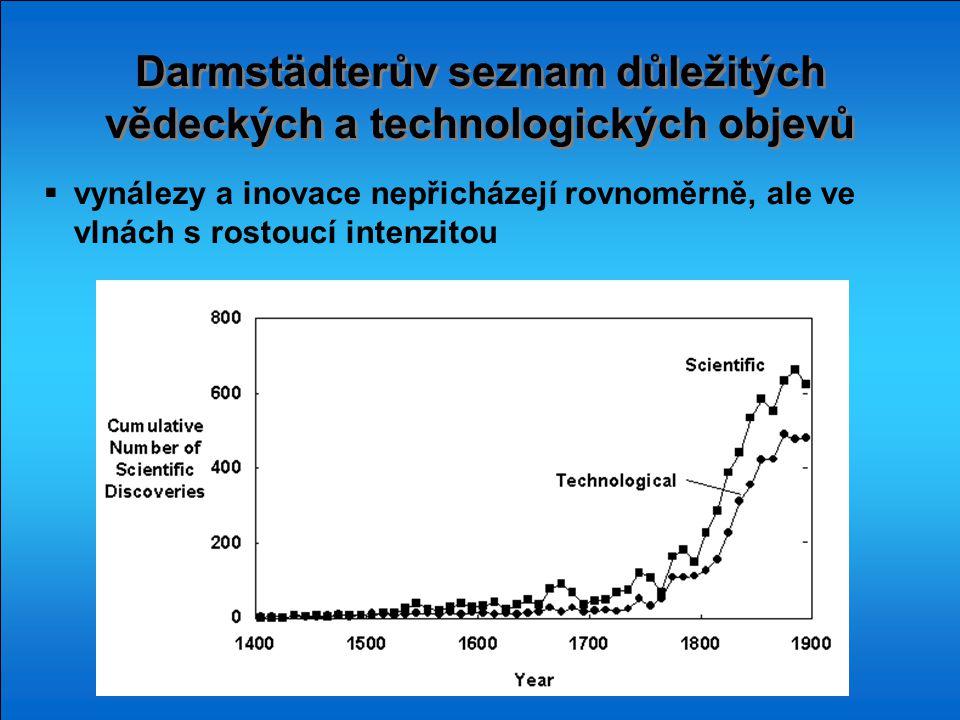 Darmstädterův seznam důležitých vědeckých a technologických objevů