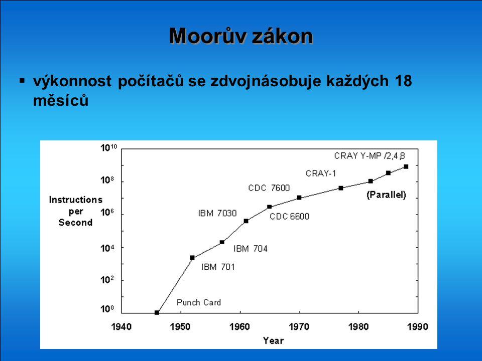 Moorův zákon výkonnost počítačů se zdvojnásobuje každých 18 měsíců