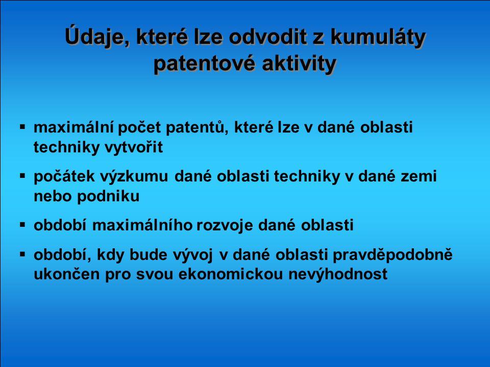Údaje, které lze odvodit z kumuláty patentové aktivity