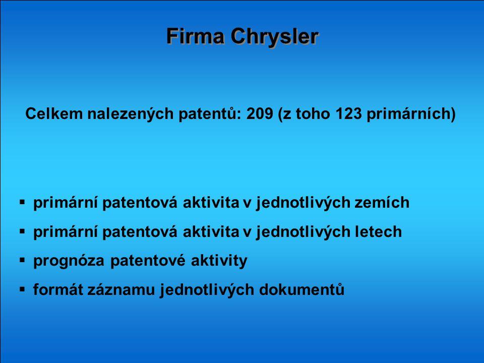 Firma Chrysler Celkem nalezených patentů: 209 (z toho 123 primárních)