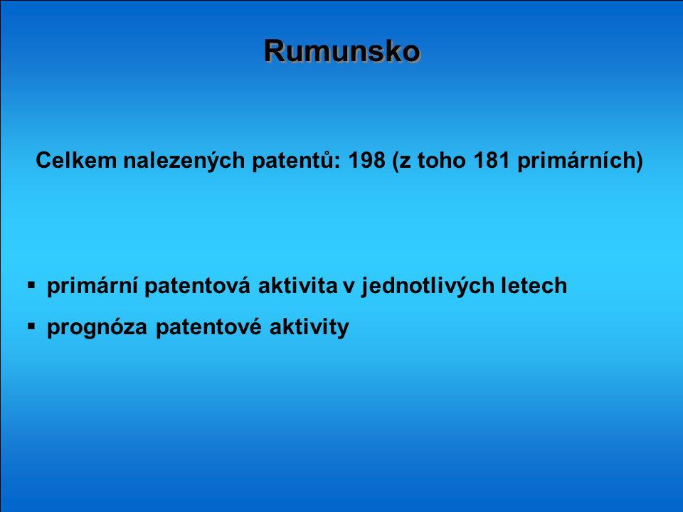 Rumunsko Celkem nalezených patentů: 198 (z toho 181 primárních)