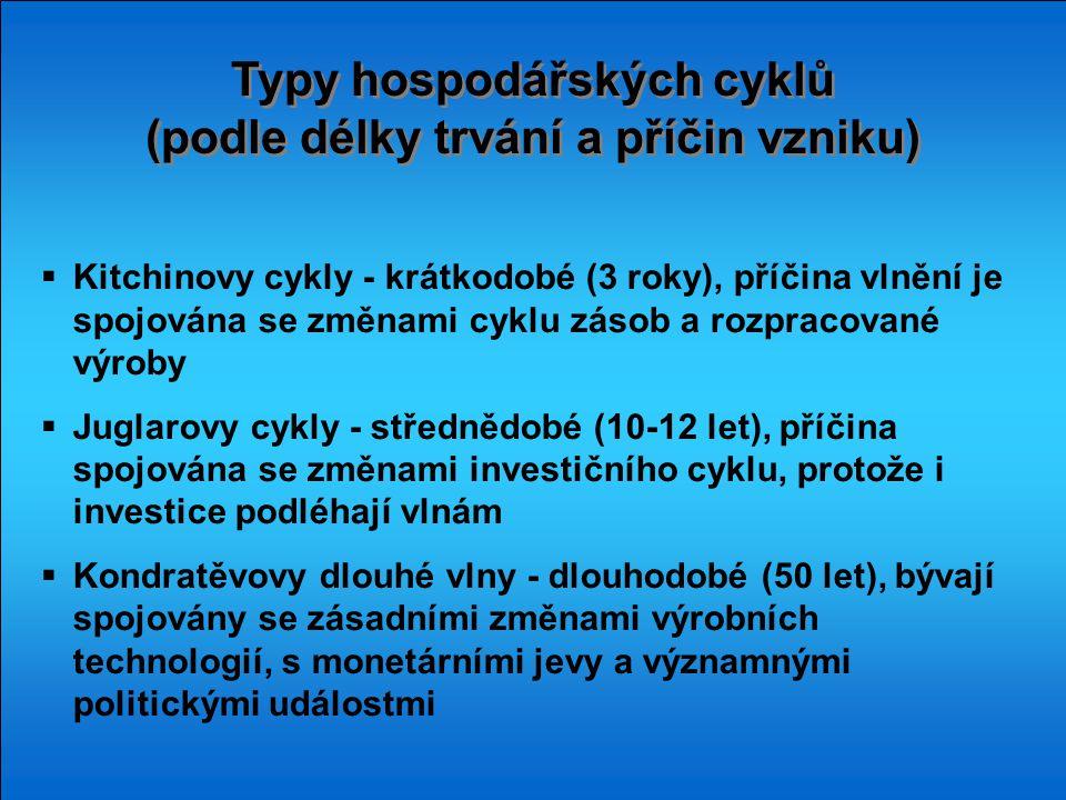 Typy hospodářských cyklů (podle délky trvání a příčin vzniku)