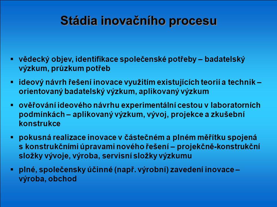 Stádia inovačního procesu