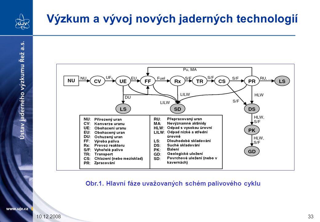 Výzkum a vývoj nových jaderných technologií