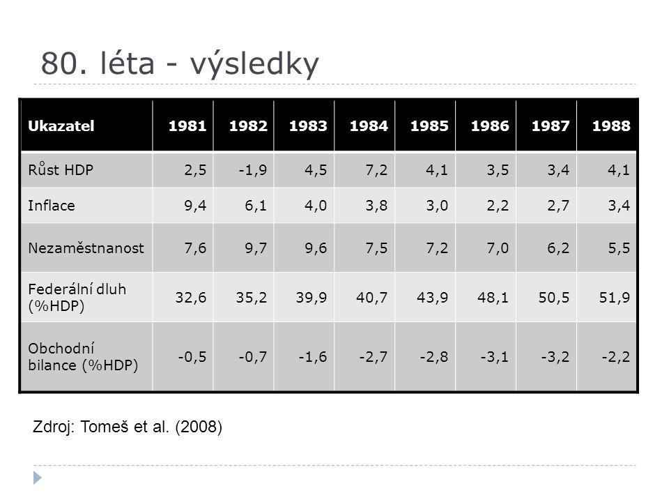 80. léta - výsledky Zdroj: Tomeš et al. (2008) Ukazatel 1981 1982 1983