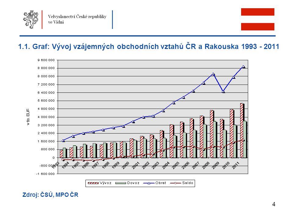 1.1. Graf: Vývoj vzájemných obchodních vztahů ČR a Rakouska 1993 - 2011