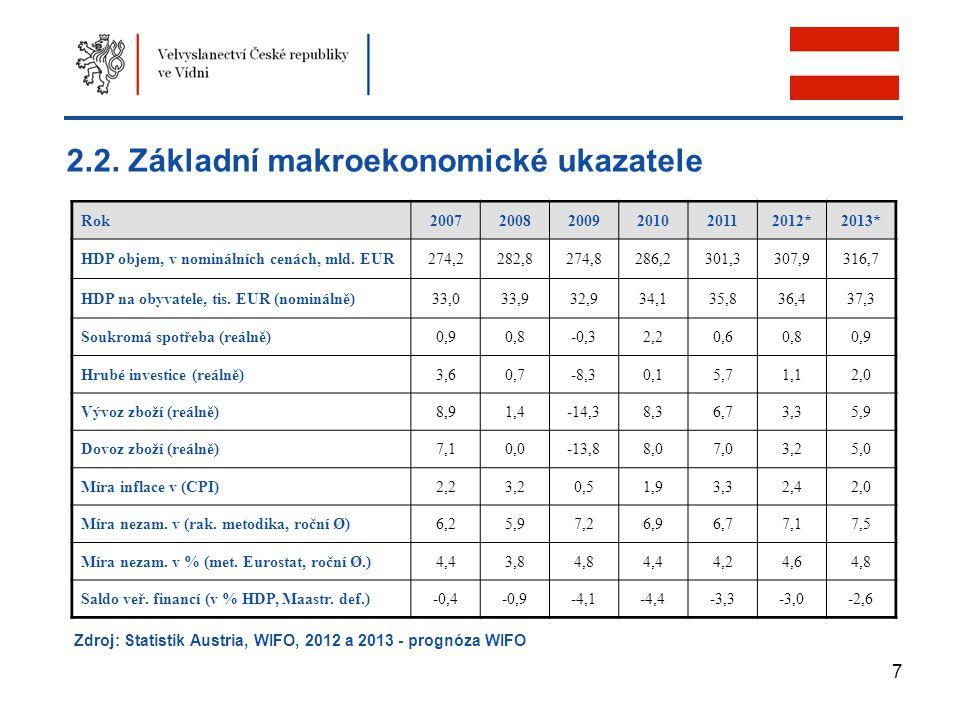 2.2. Základní makroekonomické ukazatele