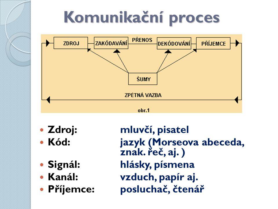 Komunikační proces Zdroj: mluvčí, pisatel