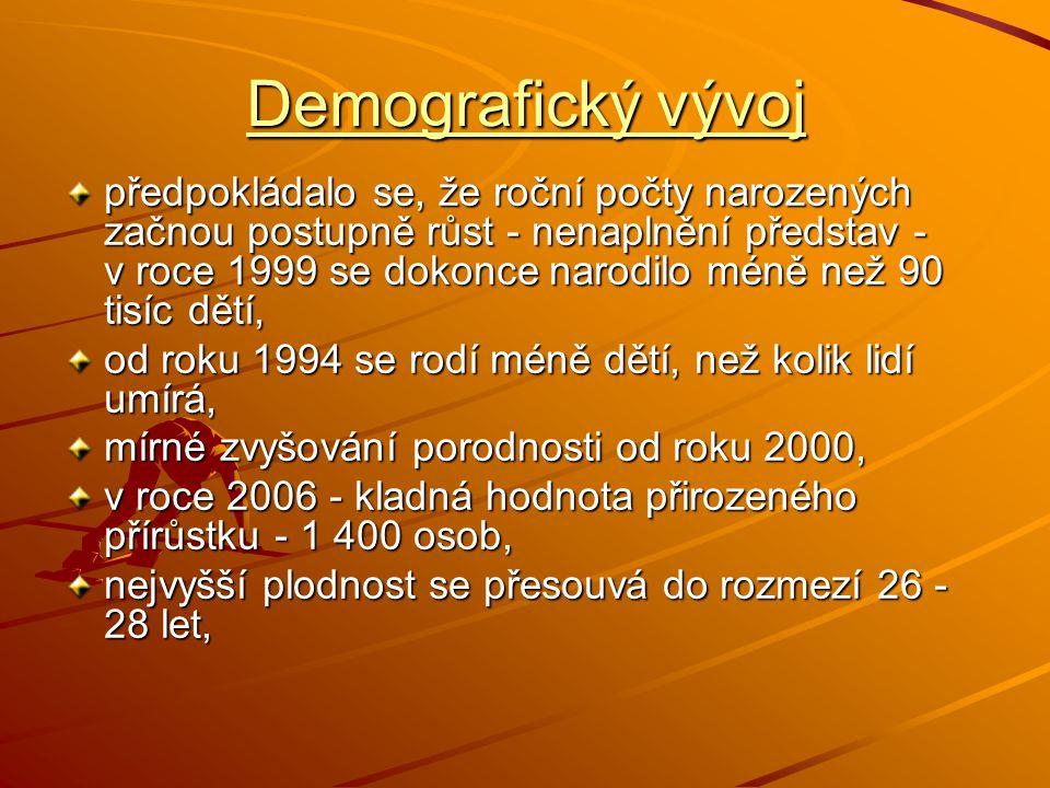 Demografický vývoj