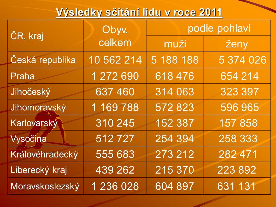 Výsledky sčítání lidu v roce 2011