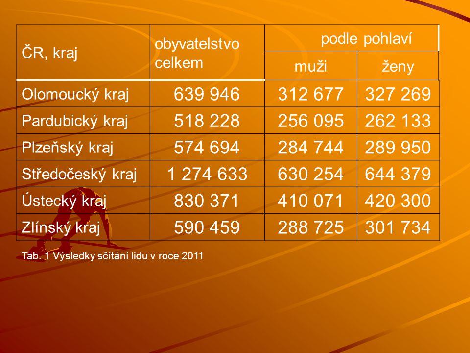 ČR, kraj obyvatelstvo celkem. podle pohlaví. muži. ženy. Olomoucký kraj. 639 946. 312 677. 327 269.