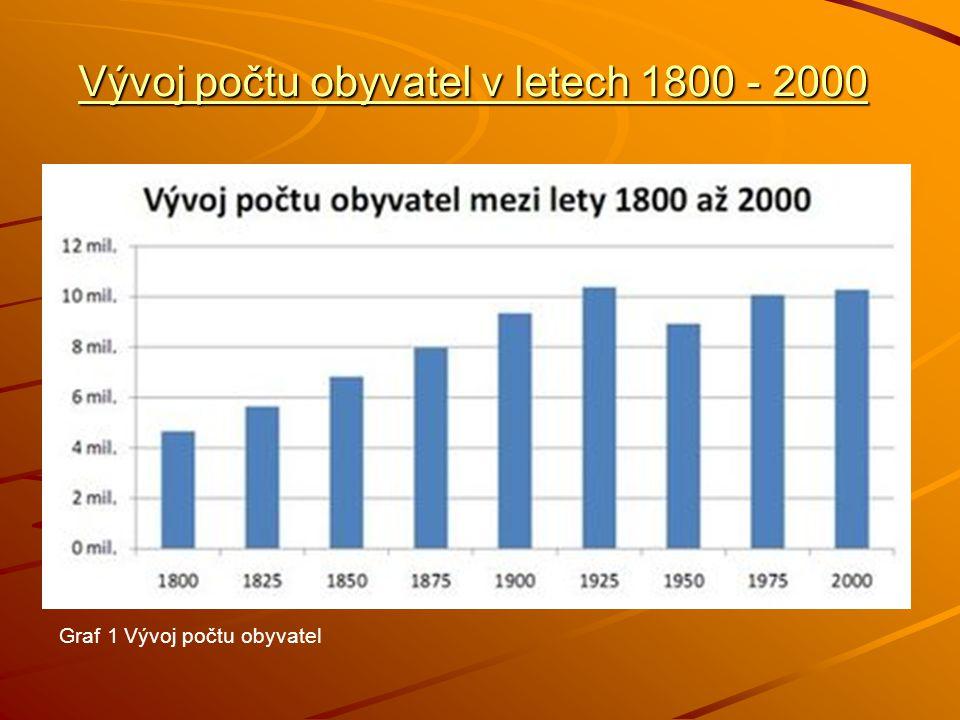 Vývoj počtu obyvatel v letech 1800 - 2000