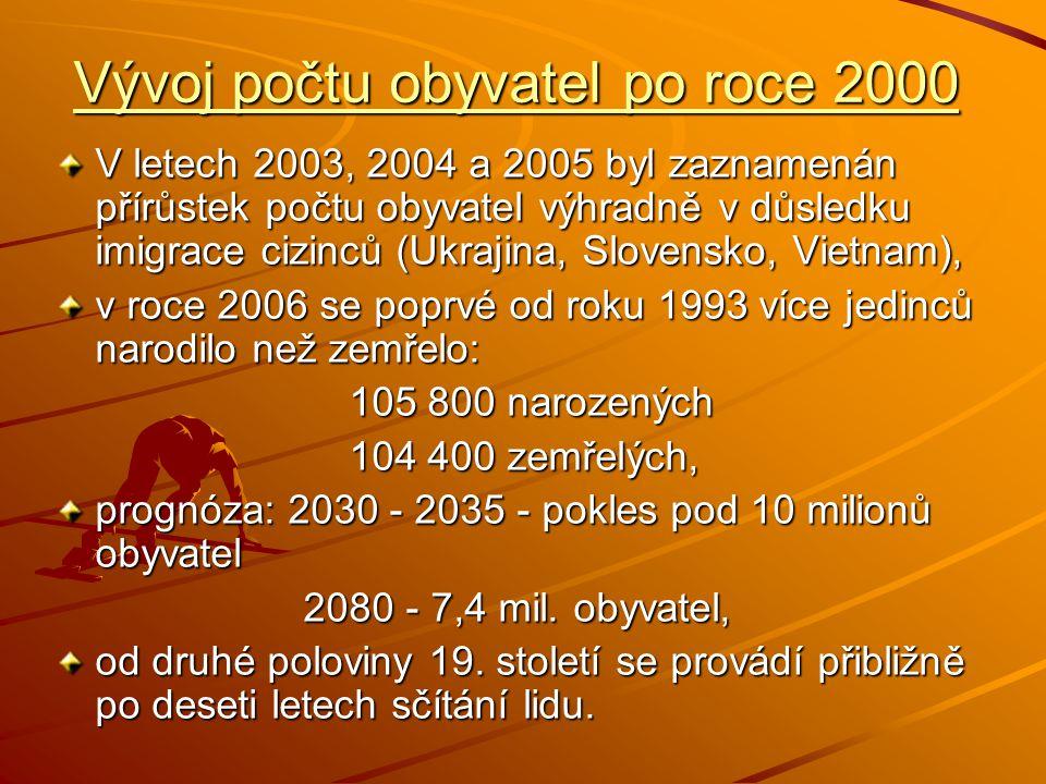 Vývoj počtu obyvatel po roce 2000