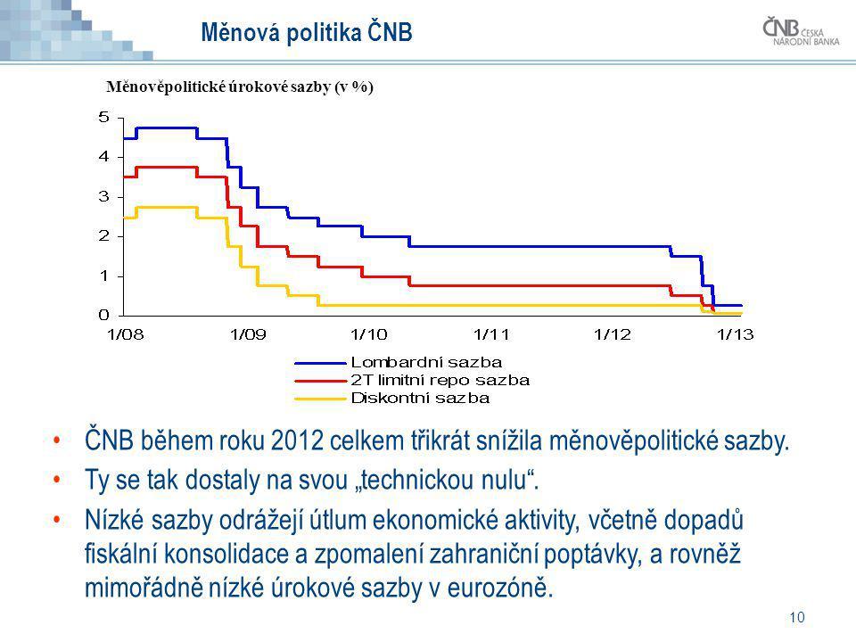 ČNB během roku 2012 celkem třikrát snížila měnověpolitické sazby.