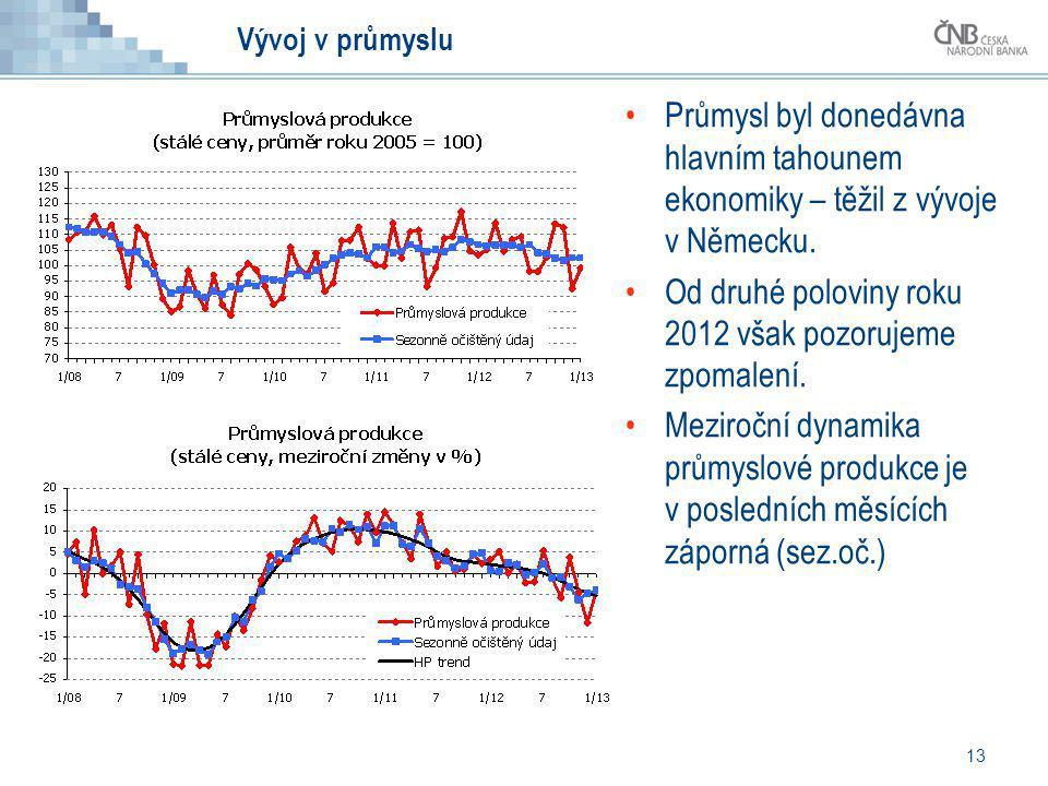 Od druhé poloviny roku 2012 však pozorujeme zpomalení.