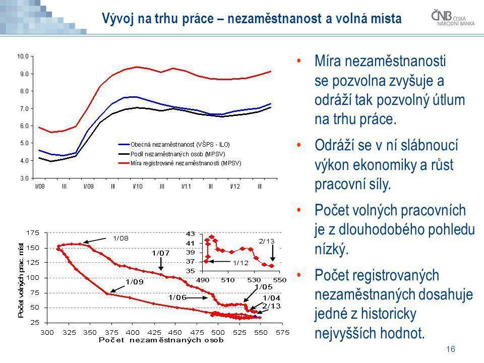 Vývoj na trhu práce – nezaměstnanost a volná místa