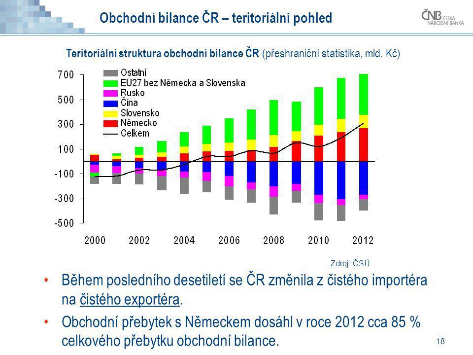 Obchodní bilance ČR – teritoriální pohled