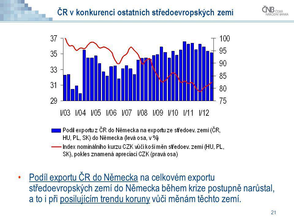 ČR v konkurenci ostatních středoevropských zemí