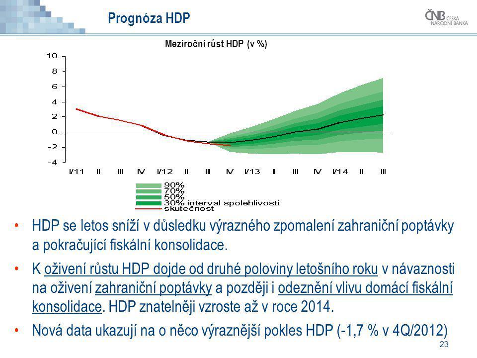 Meziroční růst HDP (v %)