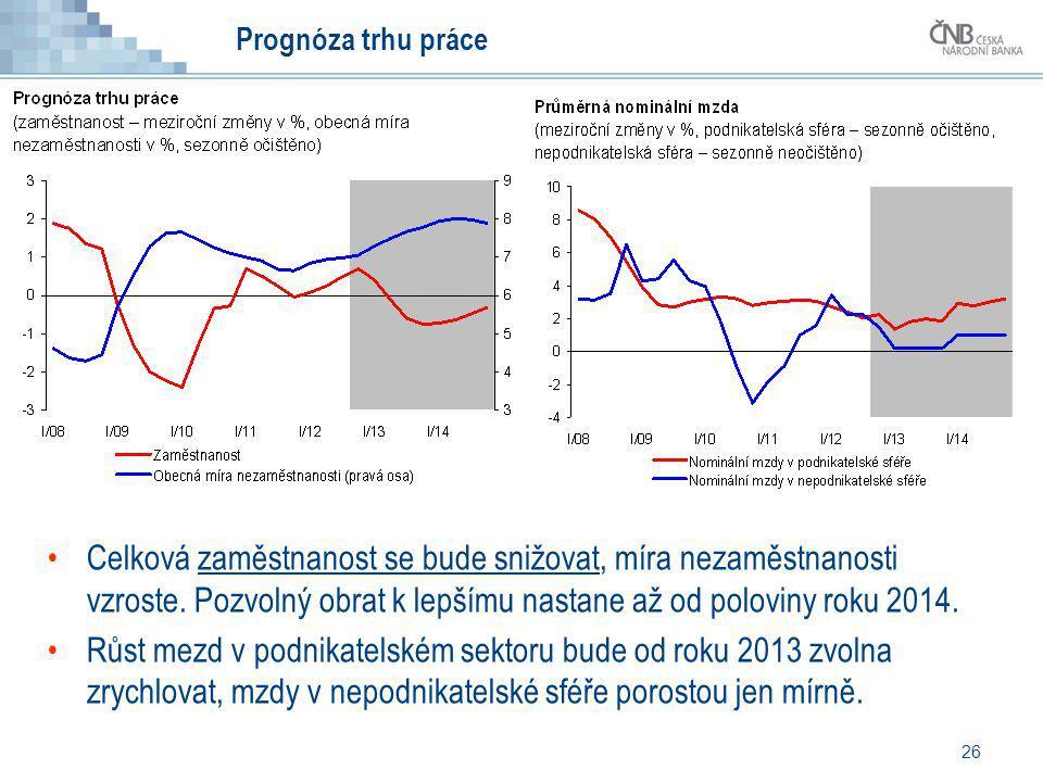 Prognóza trhu práce Celková zaměstnanost se bude snižovat, míra nezaměstnanosti vzroste. Pozvolný obrat k lepšímu nastane až od poloviny roku 2014.