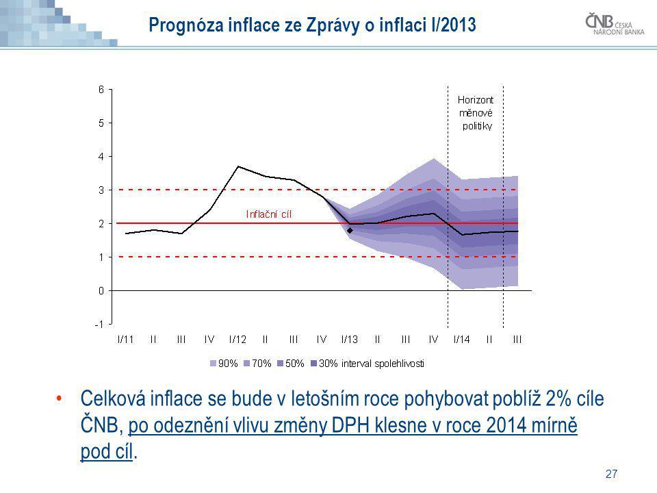 Prognóza inflace ze Zprávy o inflaci I/2013