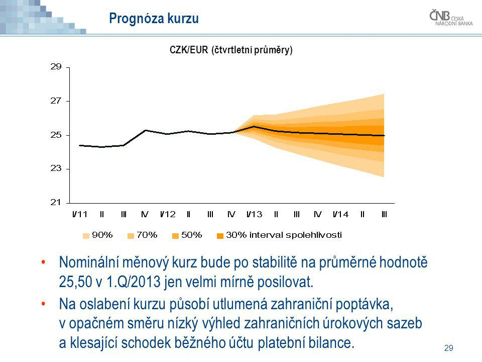 Prognóza kurzu CZK/EUR (čtvrtletní průměry) Nominální měnový kurz bude po stabilitě na průměrné hodnotě 25,50 v 1.Q/2013 jen velmi mírně posilovat.