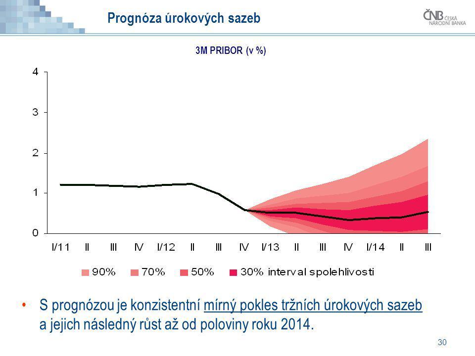Prognóza úrokových sazeb