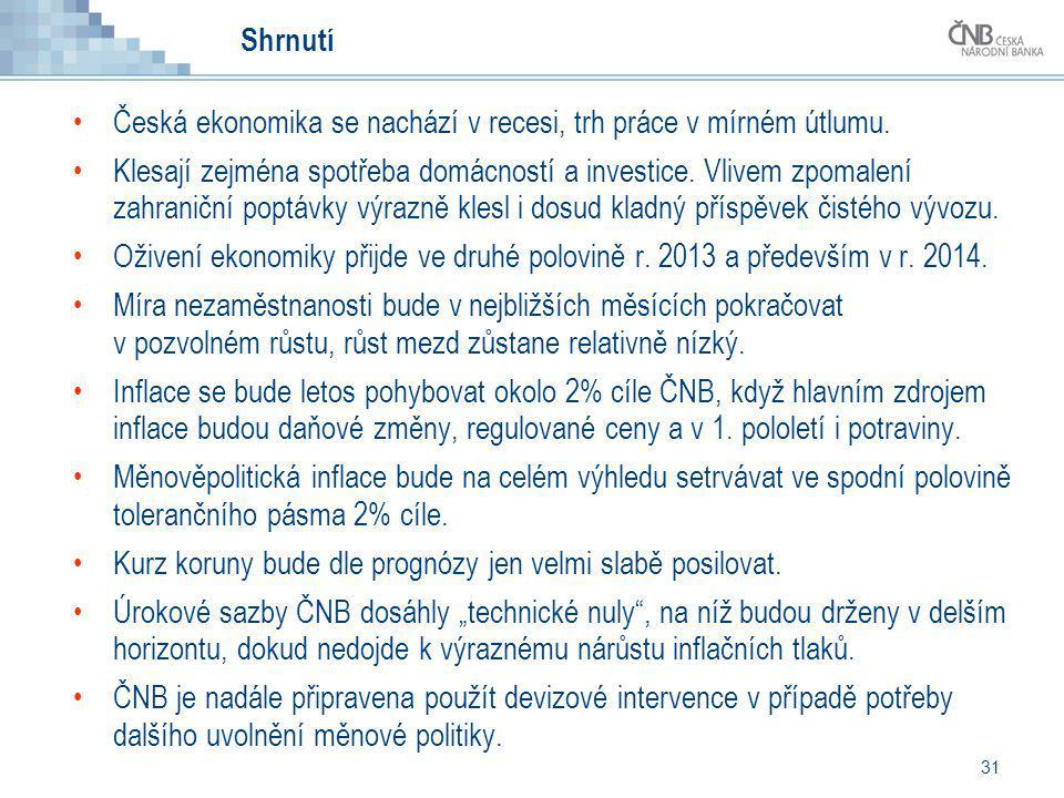 Shrnutí Česká ekonomika se nachází v recesi, trh práce v mírném útlumu.